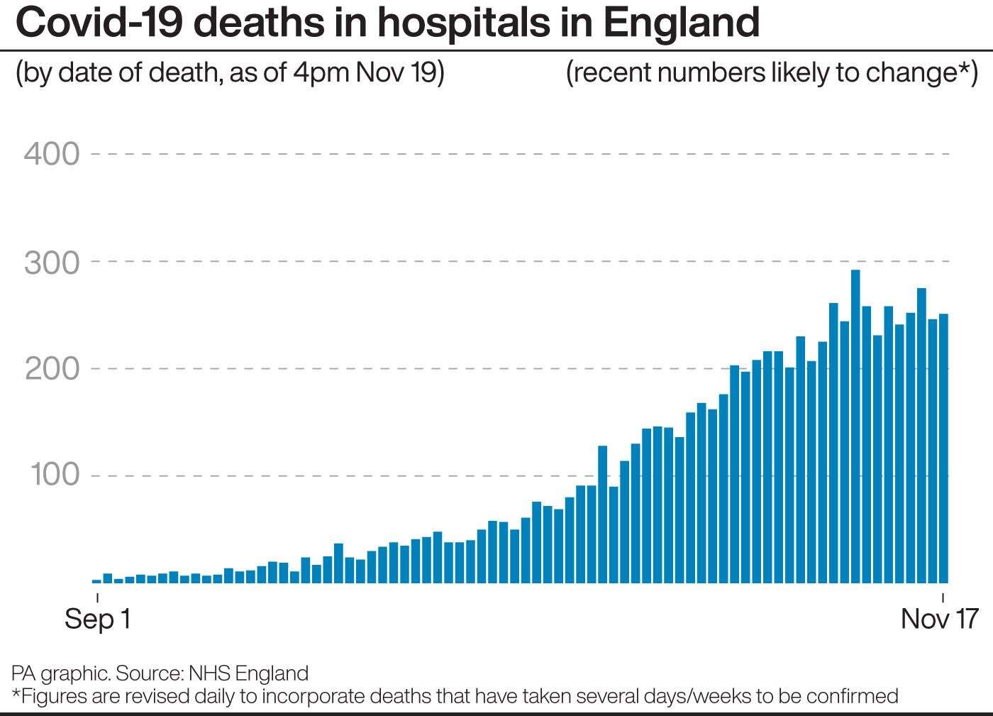 Covid-19 deaths in hospitals in England (PA Graphics)