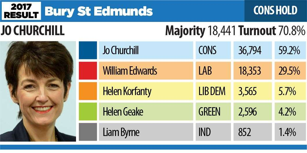 Bury St Edmunds General Election results 2017